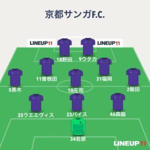 【京都サンガF.C.】2020年第19節FC琉球戦【感想雑記】