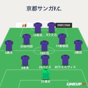 【京都サンガF.C.】2020年第27節レノファ山口FC戦【感想雑記】